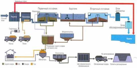 Строительство и водоподготовка