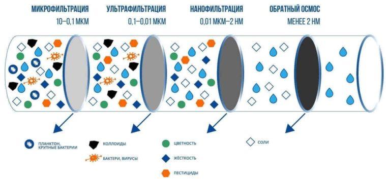 микрофильтрация воды